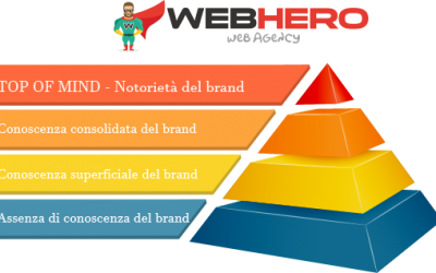 Brand Awareness: come aumentare la notorietà di un marchio