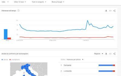 Google Trends: cos'è e perché è così importante per la SEO