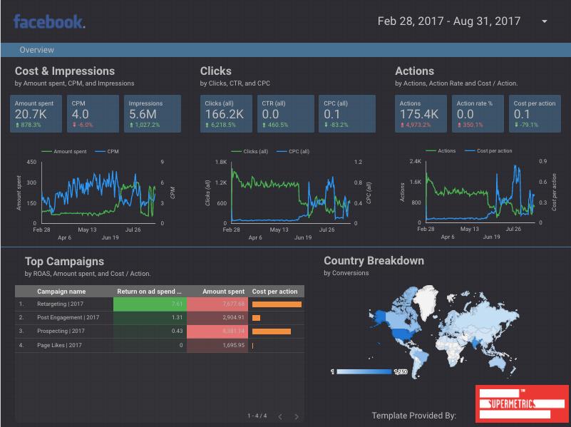 Cosa sono i report di Google Data Studio e perché sono così importanti